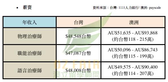 澳立留學 語言治療 物理治療 職能治療 薪資比較 澳洲留學 澳洲移民 澳洲打工渡假 中學留學 小學留學 高中留學 遊學
