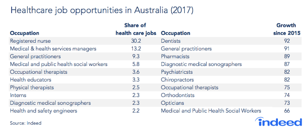 澳立留學 澳洲護理人員需求 澳洲留學 澳洲移民 澳洲打工渡假 中學留學 小學留學 高中留學 遊學